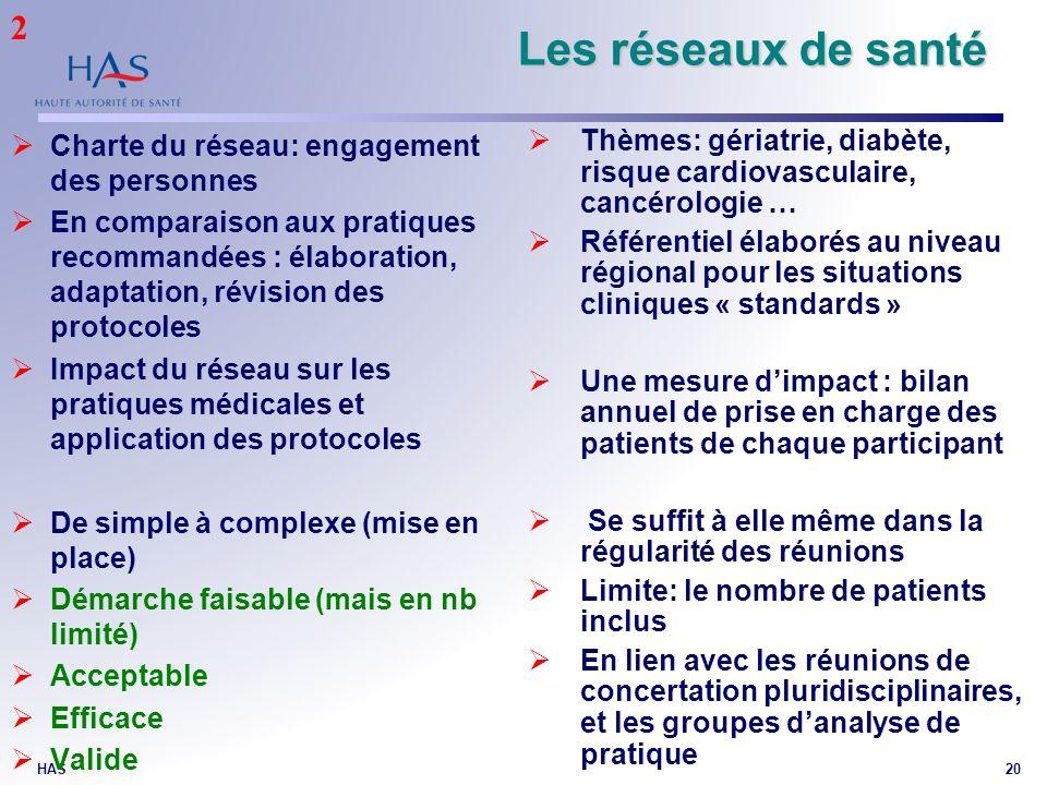 HAS20 Les réseaux de santé Charte du réseau: engagement des personnes En comparaison aux pratiques recommandées : élaboration, adaptation, révision de