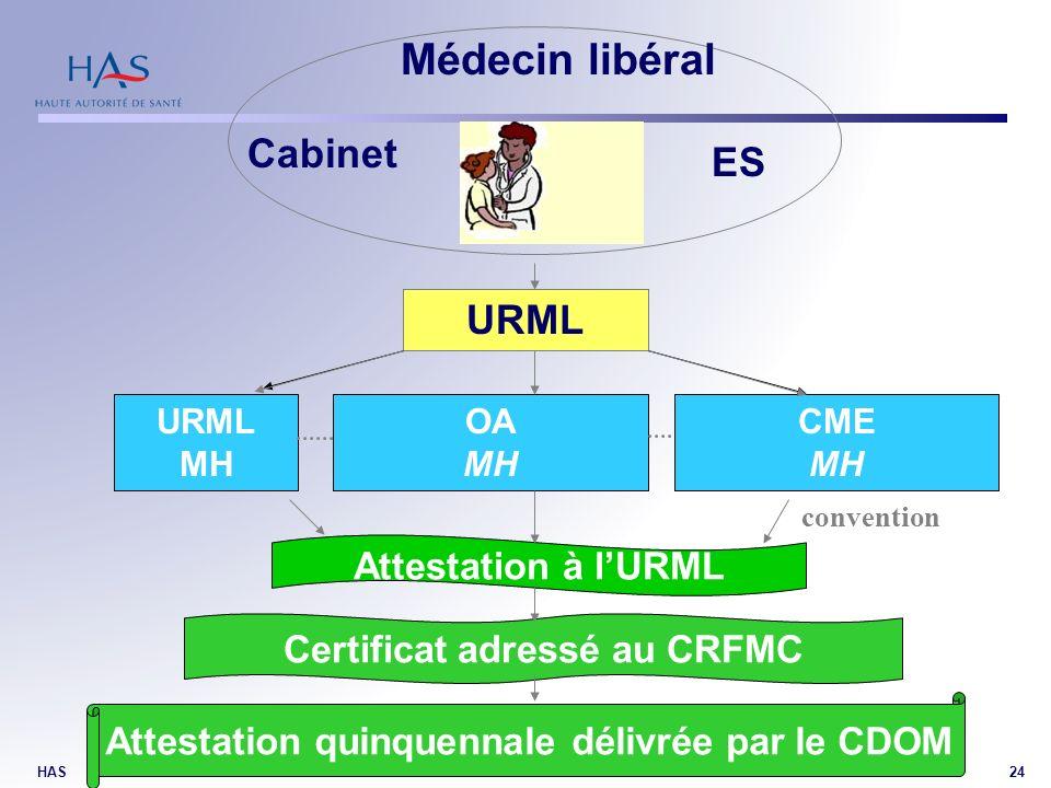 HAS24 Médecin libéral URML MH OA MH CME MH Cabinet ES Attestation à lURML Certificat adressé au CRFMC Attestation quinquennale délivrée par le CDOM 21