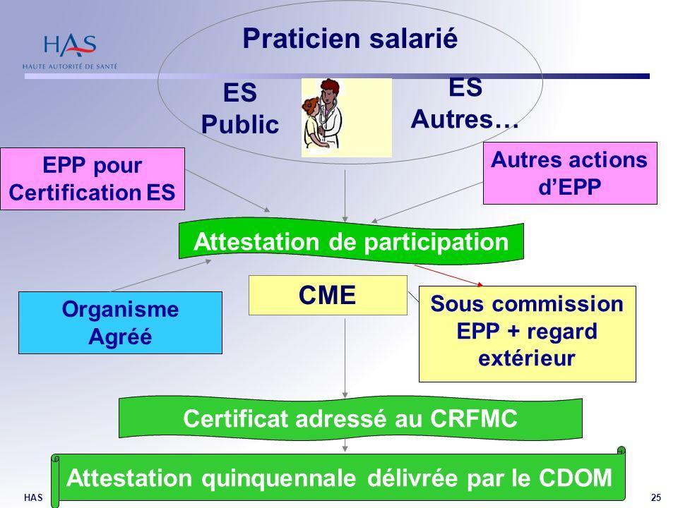 HAS25 Praticien salarié CME Organisme Agréé Sous commission EPP + regard extérieur ES Public ES Autres… Attestation de participation Certificat adress