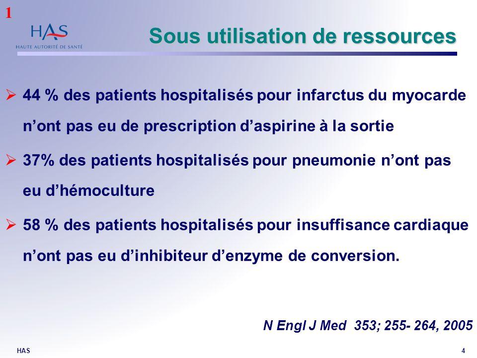HAS4 44 % des patients hospitalisés pour infarctus du myocarde nont pas eu de prescription daspirine à la sortie 37% des patients hospitalisés pour pn