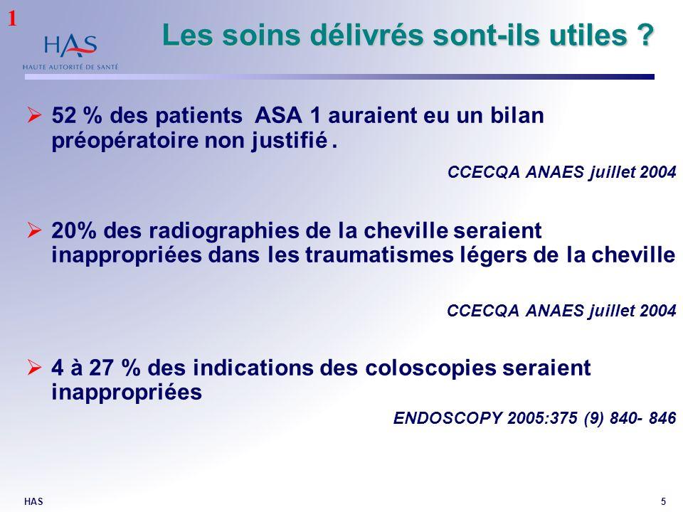 HAS5 Les soins délivrés sont-ils utiles ? 52 % des patients ASA 1 auraient eu un bilan préopératoire non justifié. CCECQA ANAES juillet 2004 20% des r