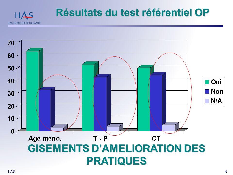 HAS6 GISEMENTS DAMELIORATION DES PRATIQUES Résultats du test référentiel OP Résultats du test référentiel OP
