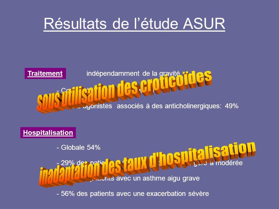 Résultats de létude ASUR Traitement - Corticoïdes systématiques: 60% - bêta-2-agonistes associés à des anticholinergiques: 49% indépendamment de la gr