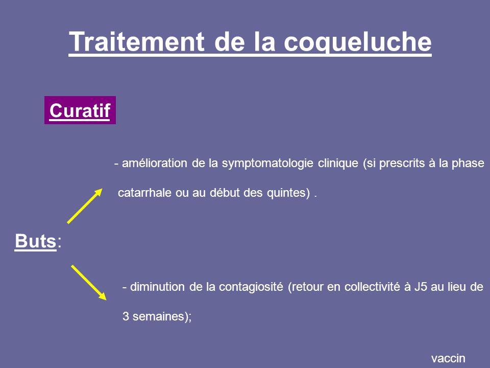 vaccin Curatif Traitement de la coqueluche Buts: - diminution de la contagiosité (retour en collectivité à J5 au lieu de 3 semaines); - amélioration d