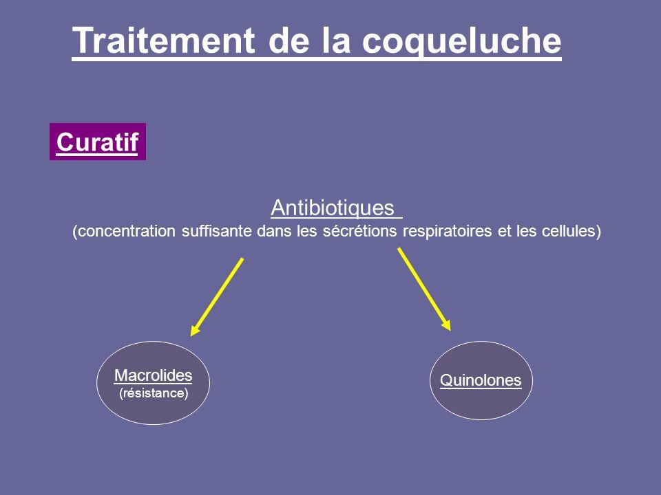 Traitement de la coqueluche Curatif Antibiotiques (concentration suffisante dans les sécrétions respiratoires et les cellules) Macrolides (résistance)