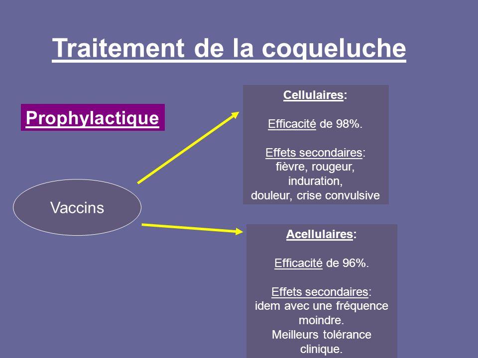 Traitement de la coqueluche Prophylactique Vaccins Acellulaires: Efficacité de 96%. Effets secondaires: idem avec une fréquence moindre. Meilleurs tol