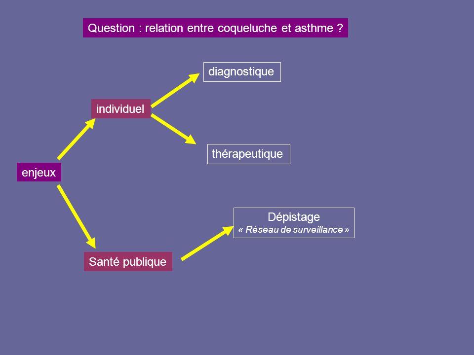 enjeux Question : relation entre coqueluche et asthme ? individuel Dépistage « Réseau de surveillance » Santé publique diagnostique thérapeutique