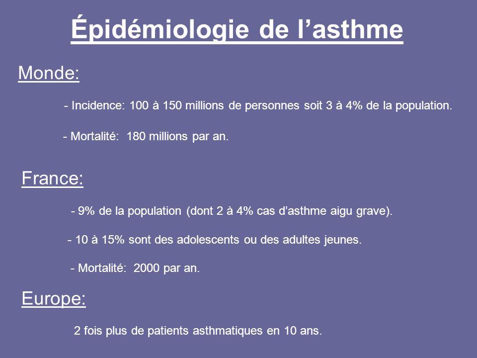 Épidémiologie de lasthme Monde: - Incidence: 100 à 150 millions de personnes soit 3 à 4% de la population. - Mortalité: 180 millions par an. Europe: 2