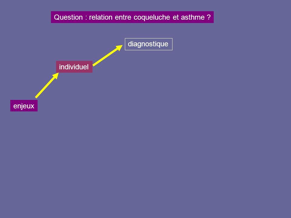 enjeux Question : relation entre coqueluche et asthme ? individuel diagnostique