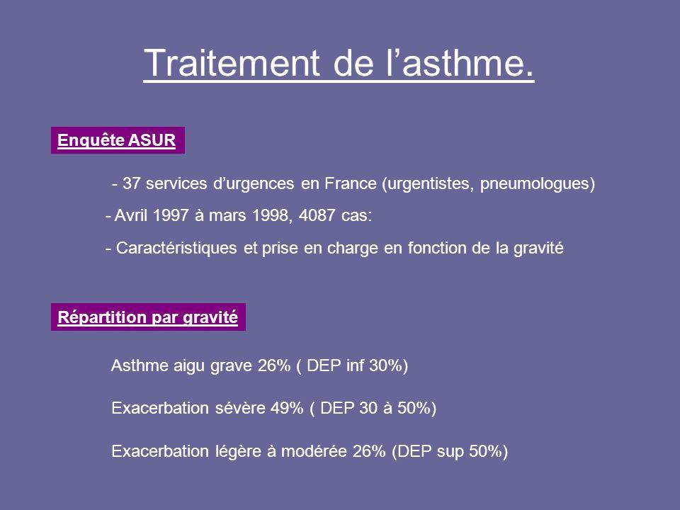 Résultats de létude ASUR Traitement - Corticoïdes systématiques: 60% - bêta-2-agonistes associés à des anticholinergiques: 49% indépendamment de la gravité Hospitalisation - Globale 54% - 77% des patients avec un asthme aigu grave - 56% des patients avec une exacerbation sévère - 29% des patients avec une exacerbation légère à modérée