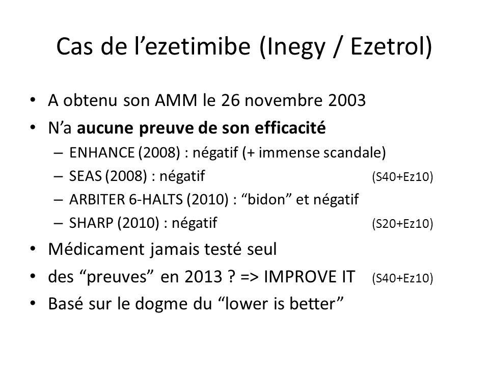 Cas de lezetimibe (Inegy / Ezetrol) A obtenu son AMM le 26 novembre 2003 Na aucune preuve de son efficacité – ENHANCE (2008) : négatif (+ immense scandale) – SEAS (2008) : négatif (S40+Ez10) – ARBITER 6-HALTS (2010) : bidon et négatif – SHARP (2010) : négatif (S20+Ez10) Médicament jamais testé seul des preuves en 2013 .
