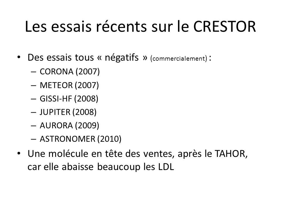 Les essais récents sur le CRESTOR Des essais tous « négatifs » ( commercialement ) : – CORONA (2007) – METEOR (2007) – GISSI-HF (2008) – JUPITER (2008) – AURORA (2009) – ASTRONOMER (2010) Une molécule en tête des ventes, après le TAHOR, car elle abaisse beaucoup les LDL
