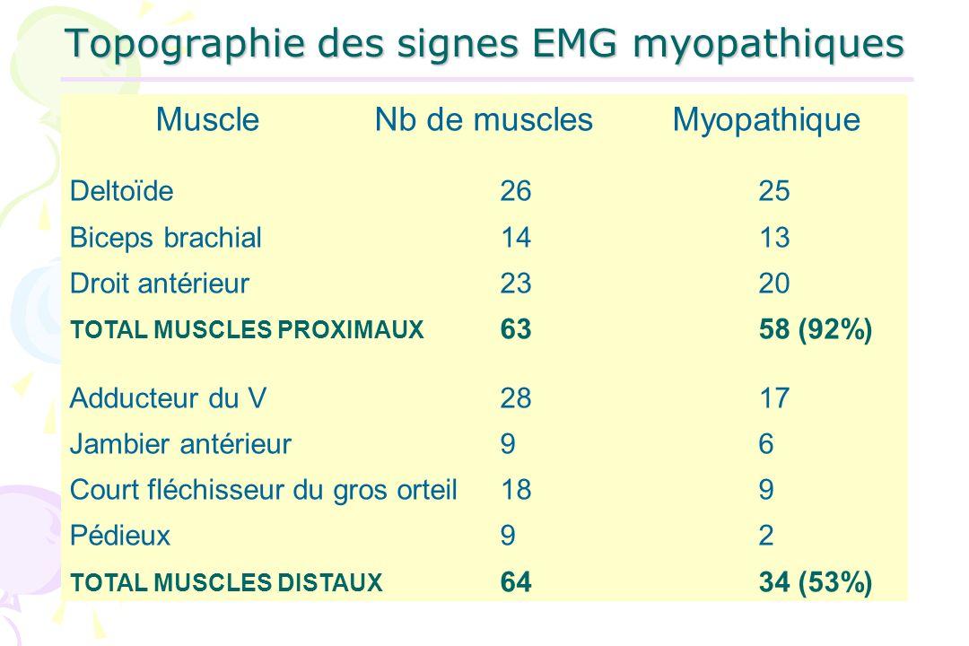 Topographie des signes EMG myopathiques Muscle Nb de musclesMyopathique Deltoïde2625 Biceps brachial1413 Droit antérieur2320 TOTAL MUSCLES PROXIMAUX 6