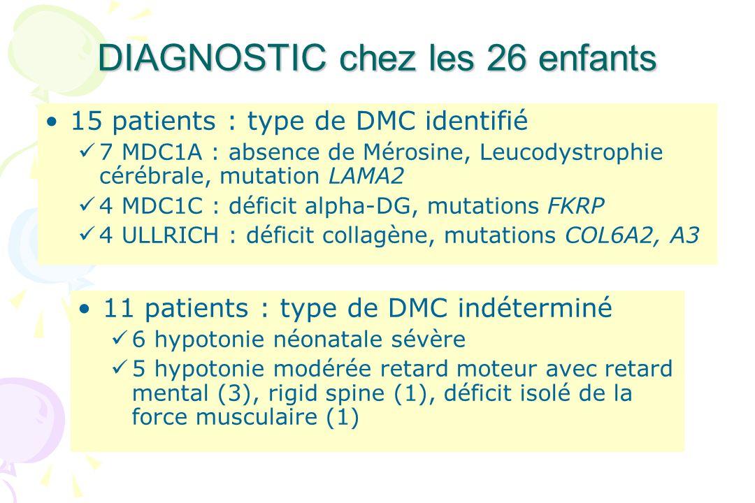 DIAGNOSTIC chez les 26 enfants 15 patients : type de DMC identifié 7 MDC1A : absence de Mérosine, Leucodystrophie cérébrale, mutation LAMA2 4 MDC1C :