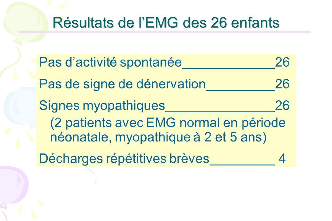 Résultats de lEMG des 26 enfants Pas dactivité spontanée26 Pas de signe de dénervation26 Signes myopathiques26 (2 patients avec EMG normal en période