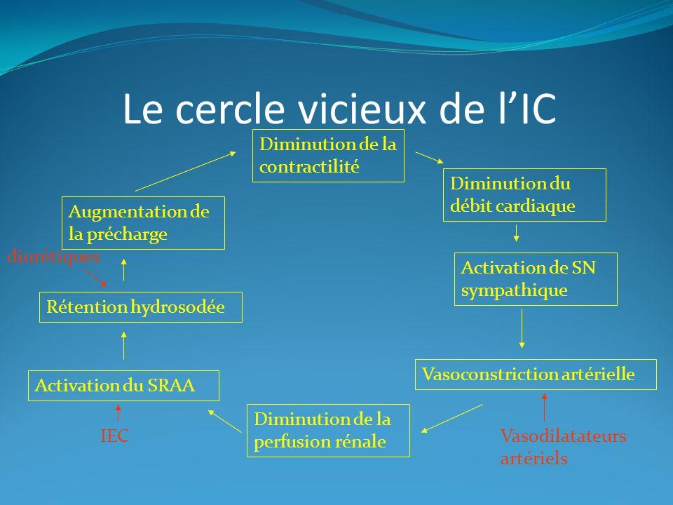 Le cercle vicieux de lIC Diminution de la contractilité Diminution du débit cardiaque Activation de SN sympathique Vasoconstriction artérielle Diminution de la perfusion rénale Activation du SRAA Rétention hydrosodée Augmentation de la précharge Vasodilatateurs artériels IEC diurétiques
