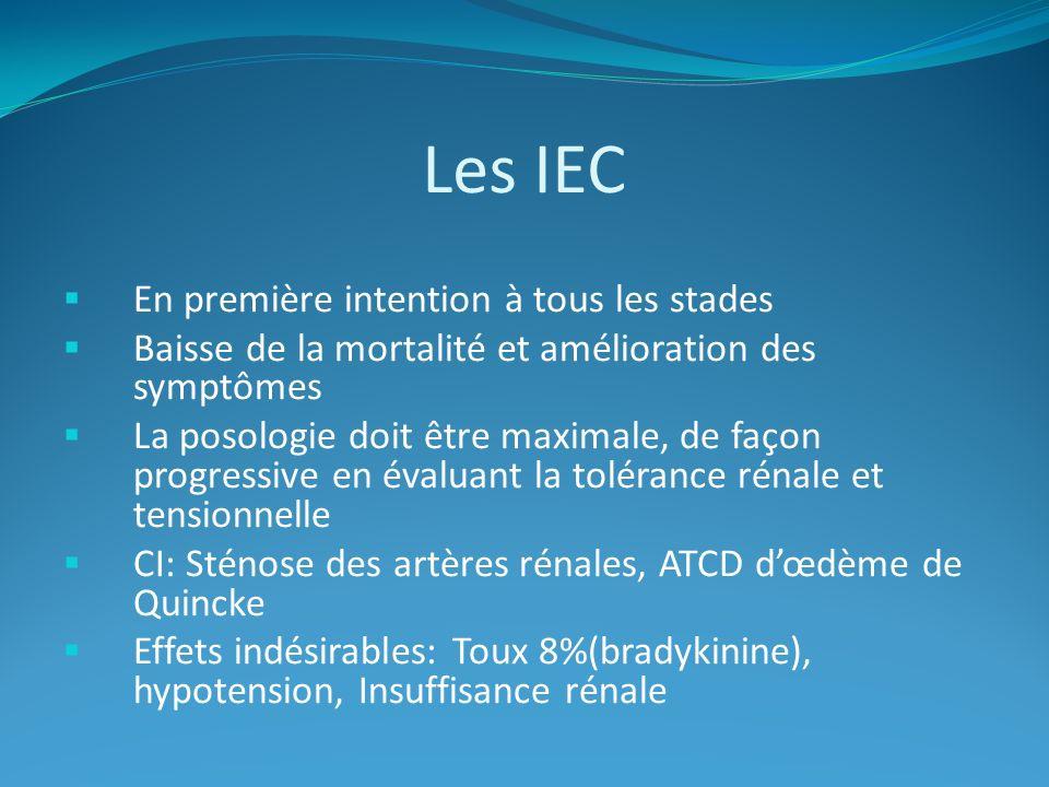 Les IEC En première intention à tous les stades Baisse de la mortalité et amélioration des symptômes La posologie doit être maximale, de façon progressive en évaluant la tolérance rénale et tensionnelle CI: Sténose des artères rénales, ATCD dœdème de Quincke Effets indésirables: Toux 8%(bradykinine), hypotension, Insuffisance rénale