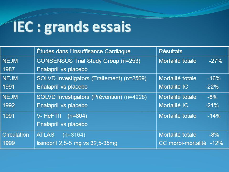 IEC : grands essais Études dans lInsuffisance CardiaqueRésultats NEJM 1987 CONSENSUS Trial Study Group (n=253) Enalapril vs placebo Mortalité totale -27% NEJM 1991 SOLVD Investigators (Traitement) (n=2569) Enalapril vs placebo Mortalité totale -16% Mortalité IC -22% NEJM 1992 SOLVD Investigators (Prévention) (n=4228) Enalapril vs placebo Mortalité totale -8% Mortalité IC -21% 1991V- HeFTII (n=804) Enalapril vs placebo Mortalité totale -14% Circulation 1999 ATLAS (n=3164) lisinopril 2,5-5 mg vs 32,5-35mg Mortalité totale -8% CC morbi-mortalité -12%