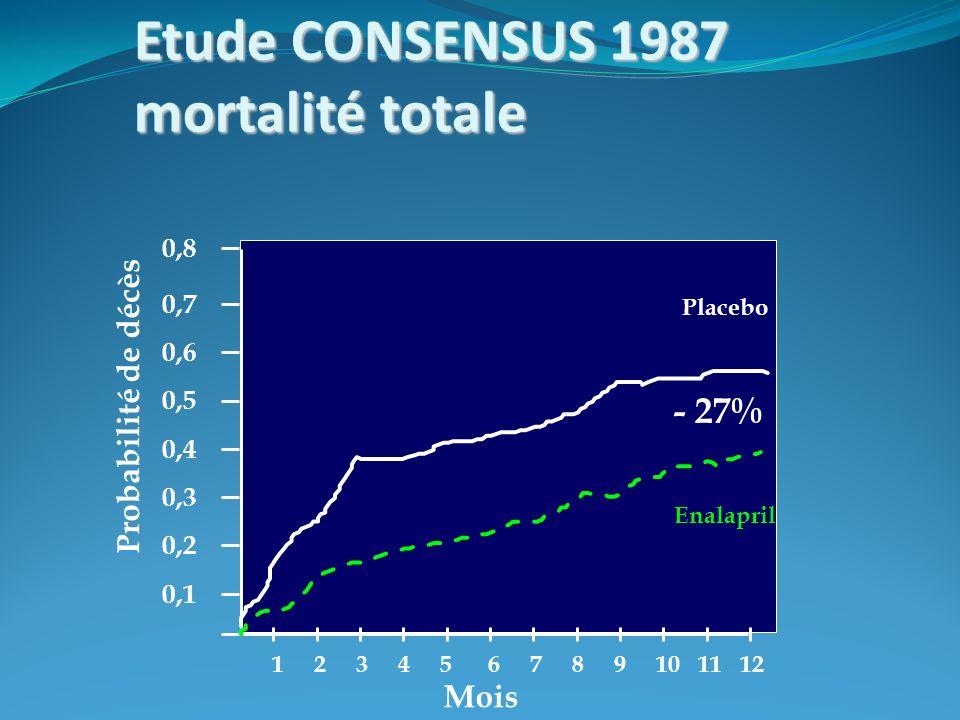 Etude CONSENSUS 1987 mortalité totale Probabilité de décès 0,8 1 2 3 4 5 6 7 8 9 10 11 12 0,1 0,6 0,5 0,4 0,3 0,2 0,7 Mois Enalapril - 27% Placebo