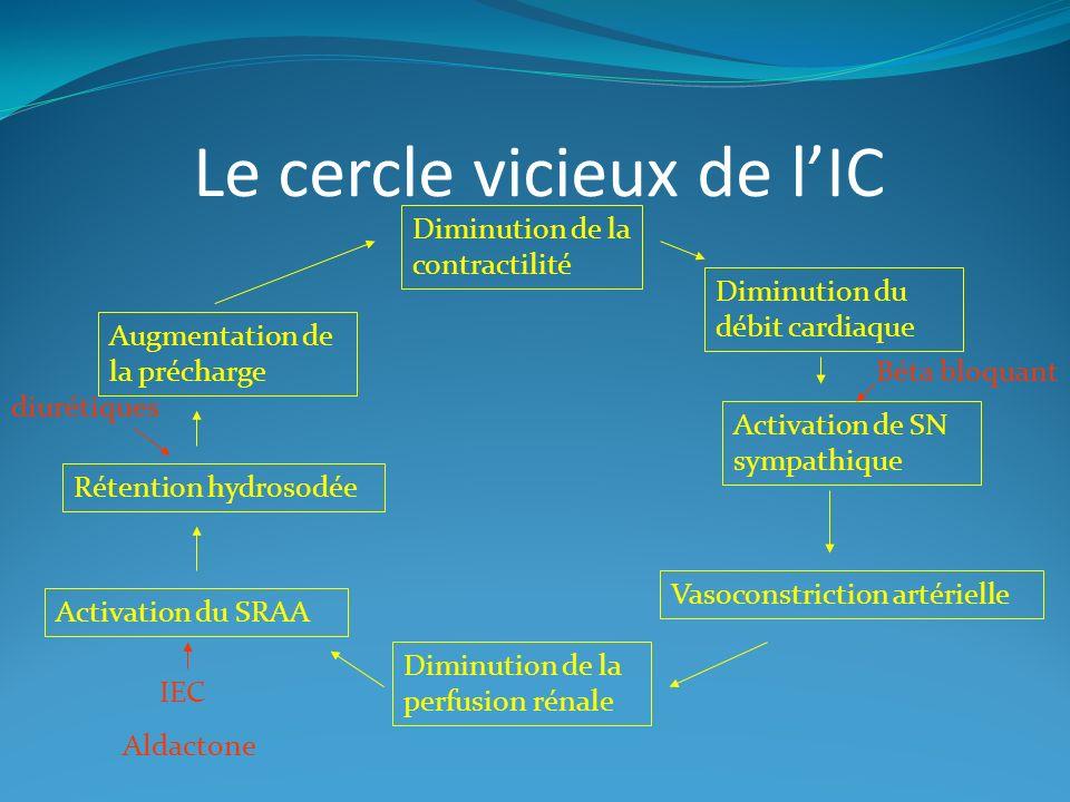 Le cercle vicieux de lIC Diminution de la contractilité Diminution du débit cardiaque Activation de SN sympathique Vasoconstriction artérielle Diminution de la perfusion rénale Activation du SRAA Rétention hydrosodée Augmentation de la précharge IEC Aldactone diurétiques Béta bloquant