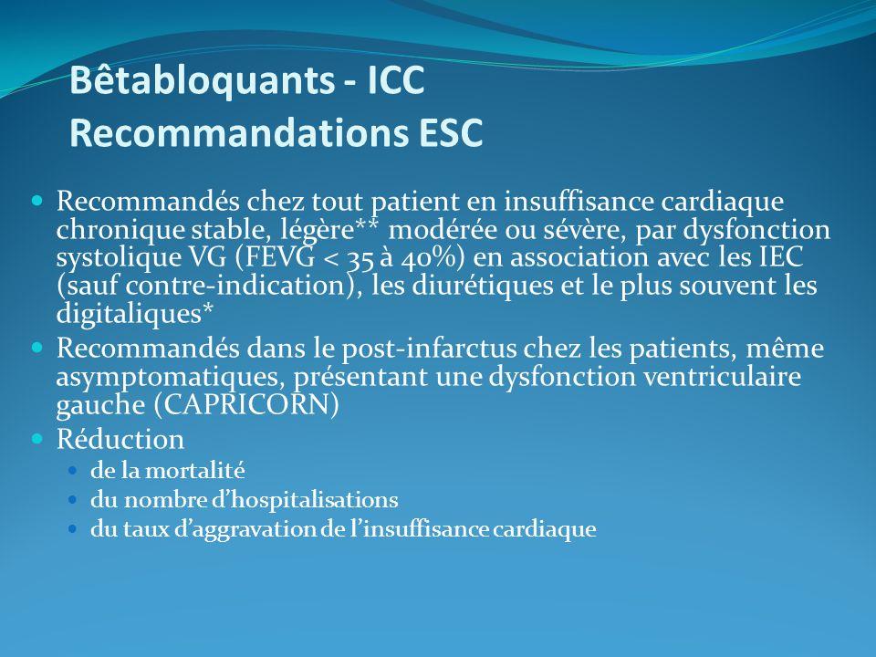 Bêtabloquants - ICC Recommandations ESC Recommandés chez tout patient en insuffisance cardiaque chronique stable, légère** modérée ou sévère, par dysfonction systolique VG (FEVG < 35 à 40%) en association avec les IEC (sauf contre-indication), les diurétiques et le plus souvent les digitaliques* Recommandés dans le post-infarctus chez les patients, même asymptomatiques, présentant une dysfonction ventriculaire gauche (CAPRICORN) Réduction de la mortalité du nombre dhospitalisations du taux daggravation de linsuffisance cardiaque