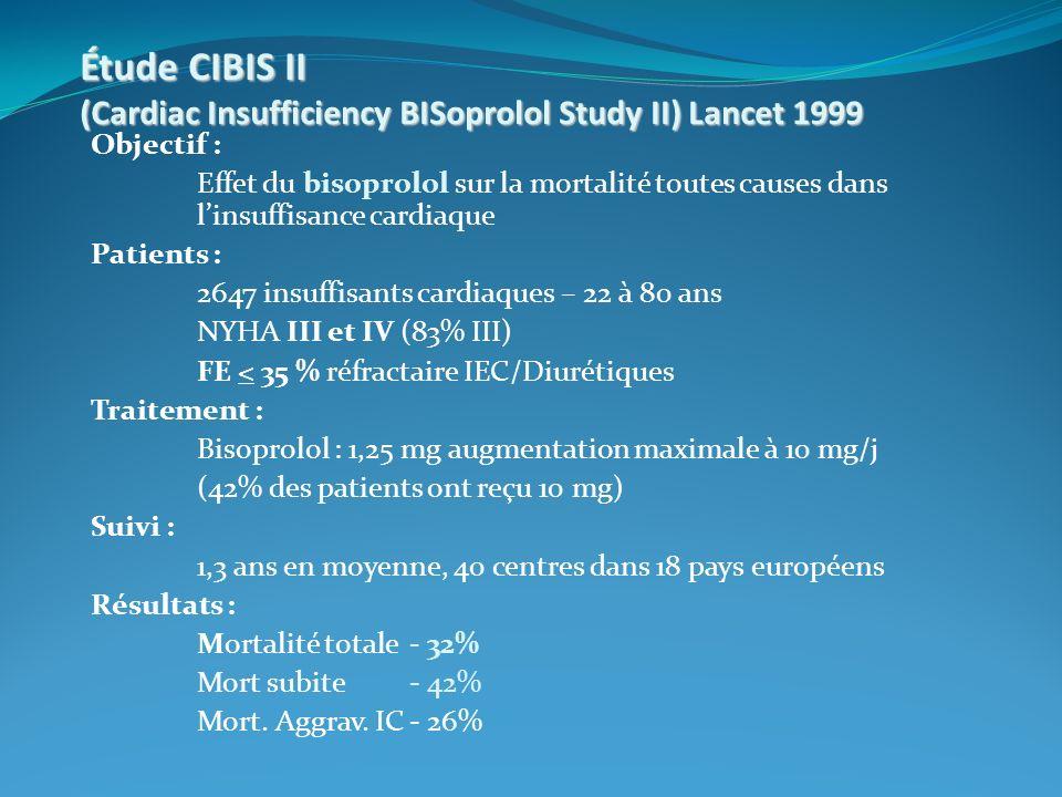 Étude CIBIS II (Cardiac Insufficiency BISoprolol Study II) Lancet 1999 Objectif : Effet du bisoprolol sur la mortalité toutes causes dans linsuffisance cardiaque Patients : 2647 insuffisants cardiaques – 22 à 80 ans NYHA III et IV (83% III) FE < 35 % réfractaire IEC/Diurétiques Traitement : Bisoprolol : 1,25 mg augmentation maximale à 10 mg/j (42% des patients ont reçu 10 mg) Suivi : 1,3 ans en moyenne, 40 centres dans 18 pays européens Résultats : Mortalité totale - 32% Mort subite - 42% Mort.