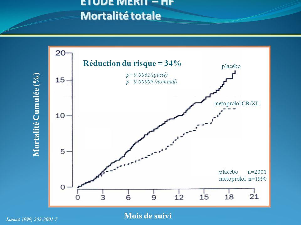 ETUDE MERIT – HF Mortalité totale Mortalité Cumulée (%) Mois de suivi Lancet 1999; 353:2001-7 placebo metoprolol CR/XL Réduction du risque = 34% placebo n=2001 metoprolol n=1990 p=0,0062(ajusté) p=0,00009 (nominal)