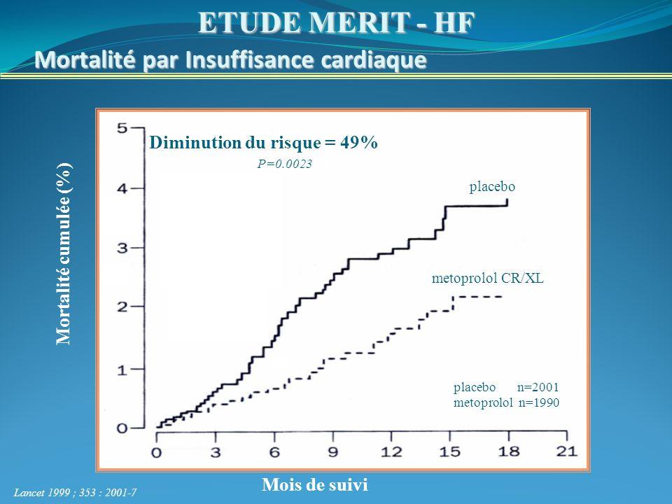 Mortalité par Insuffisance cardiaque Mois de suivi placebo metoprolol CR/XL Diminution du risque = 49% Lancet 1999 ; 353 : 2001-7 Mortalité cumulée (%) ETUDE MERIT - HF placebo n=2001 metoprolol n=1990 p=0,0023 P=0.0023