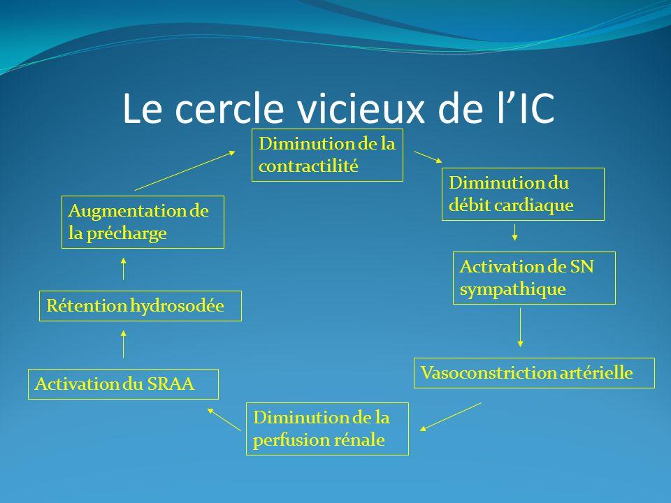 Le cercle vicieux de lIC Diminution de la contractilité Diminution du débit cardiaque Activation de SN sympathique Vasoconstriction artérielle Diminution de la perfusion rénale Activation du SRAA Rétention hydrosodée Augmentation de la précharge