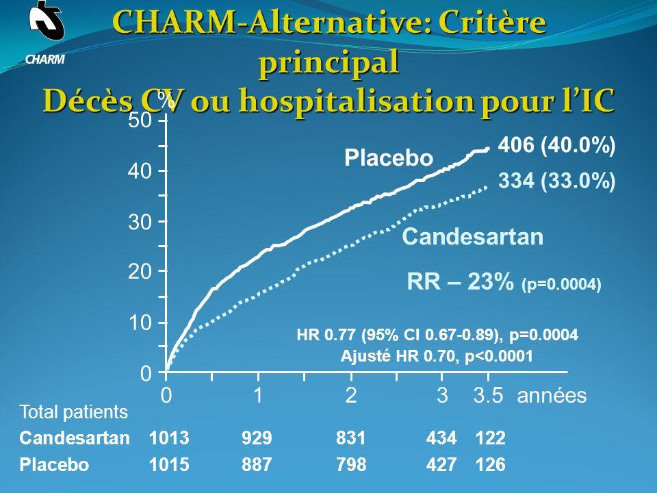 CHARM-Alternative: Critère principal Décès CV ou hospitalisation pour lIC 0123années 0 10 20 30 40 50 Placebo Candesartan % Total patients Candesartan 1013929831434122 Placebo 1015887798427126 3.5 406 (40.0%) 334 (33.0%) RR – 23% (p=0.0004) HR 0.77 (95% CI 0.67-0.89), p=0.0004 Ajusté HR 0.70, p<0.0001