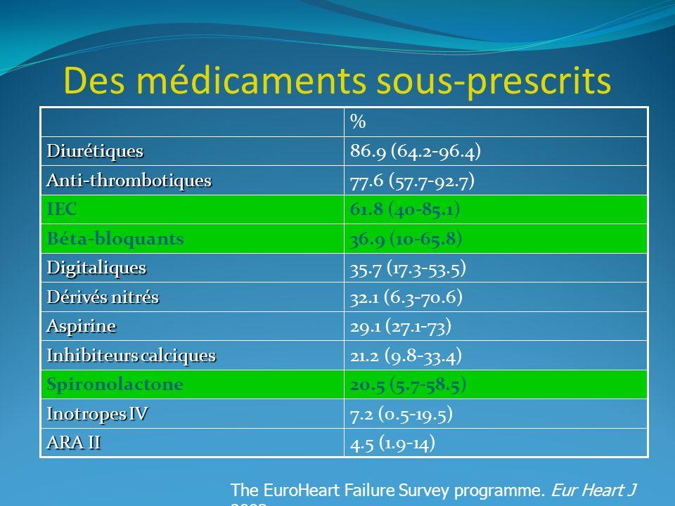 Des médicaments sous-prescrits 7.2 (0.5-19.5) Inotropes IV 4.5 (1.9-14) ARA II 20.5 (5.7-58.5)Spironolactone 21.2 (9.8-33.4) Inhibiteurs calciques 29.1 (27.1-73)Aspirine 32.1 (6.3-70.6) Dérivés nitrés 35.7 (17.3-53.5)Digitaliques 36.9 (10-65.8)Béta-bloquants 61.8 (40-85.1)IEC 77.6 (57.7-92.7)Anti-thrombotiques 86.9 (64.2-96.4)Diurétiques % The EuroHeart Failure Survey programme.