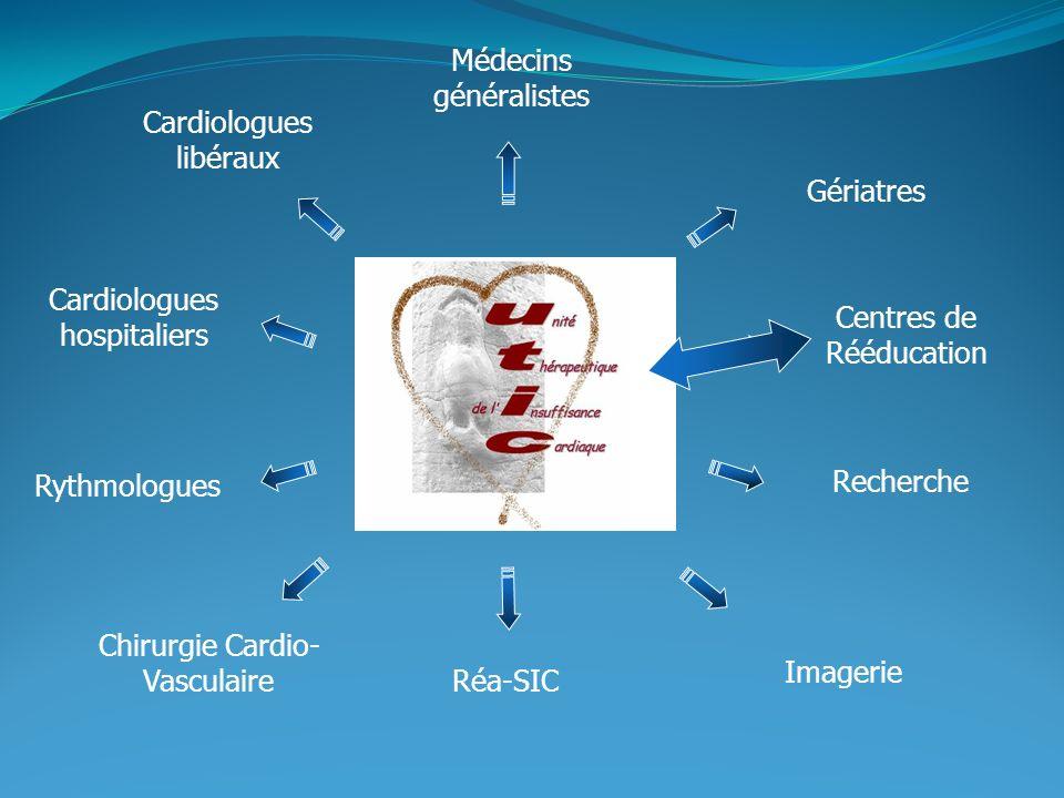 Cardiologues hospitaliers Cardiologues libéraux Médecins généralistes Gériatres Chirurgie Cardio- Vasculaire Centres de Rééducation Rythmologues Réa-SIC Recherche Imagerie