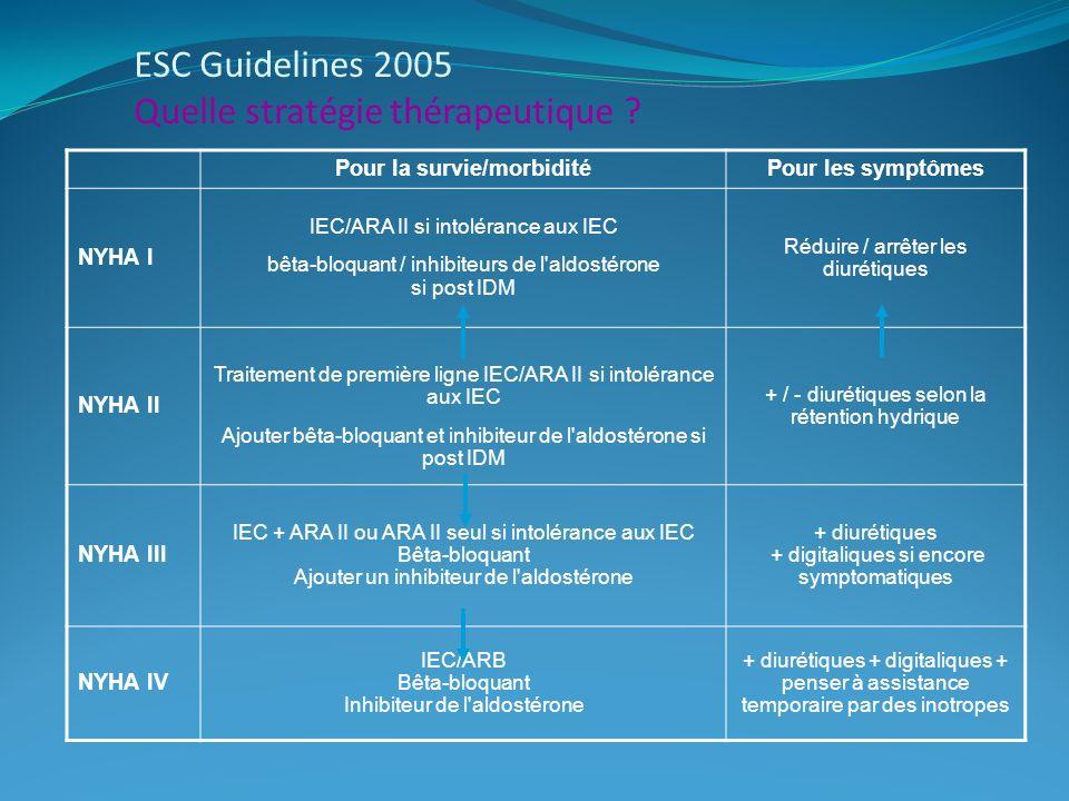 Pour la survie/morbiditéPour les symptômes NYHA I IEC/ARA II si intolérance aux IEC bêta-bloquant / inhibiteurs de l aldostérone si post IDM Réduire / arrêter les diurétiques NYHA II Traitement de première ligne IEC/ARA II si intolérance aux IEC Ajouter bêta-bloquant et inhibiteur de l aldostérone si post IDM + / - diurétiques selon la rétention hydrique NYHA III IEC + ARA II ou ARA II seul si intolérance aux IEC Bêta-bloquant Ajouter un inhibiteur de l aldostérone + diurétiques + digitaliques si encore symptomatiques NYHA IV IEC/ARB Bêta-bloquant Inhibiteur de l aldostérone + diurétiques + digitaliques + penser à assistance temporaire par des inotropes ESC Guidelines 2005 Quelle stratégie thérapeutique ?