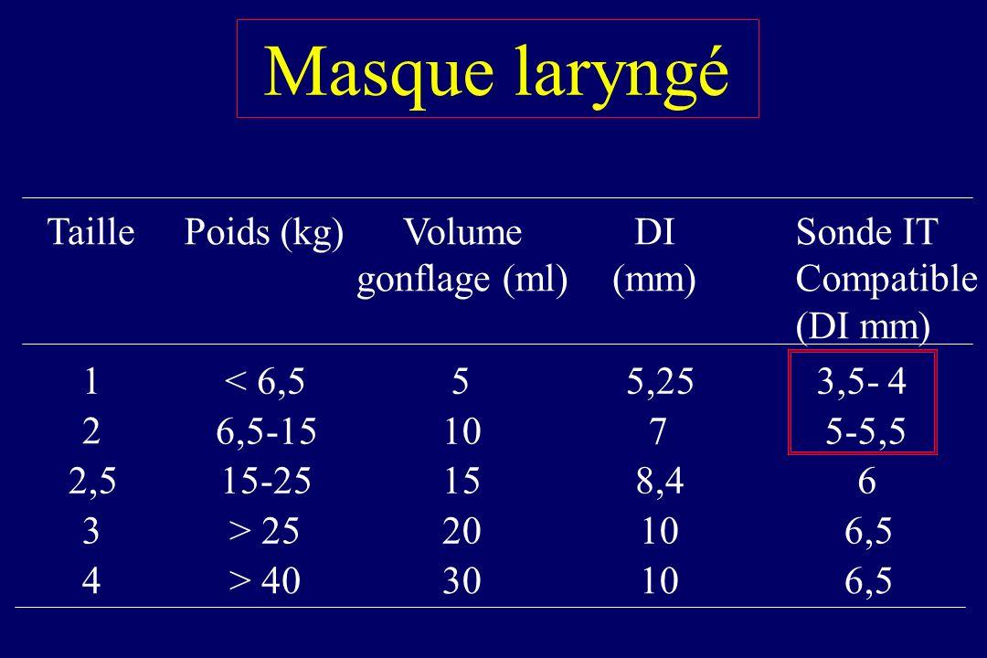 Masque laryngé Sonde IT Compatible (DI mm) 1 2 2,5 3 4 < 6,5 6,5-15 15-25 > 25 > 40 5 10 15 20 30 5,25 7 8,4 10 3,5- 4 5-5,5 6 6,5 DI (mm) Poids (kg)T
