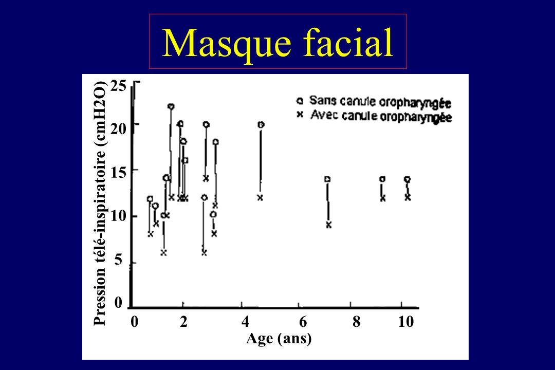 Pour linduction La ventilation manuelle Avec une canule oropharyngée Age (ans) Pression télé-inspiratoire (cmH2O) 02 4 6 8 10 25 20 15 10 5 0