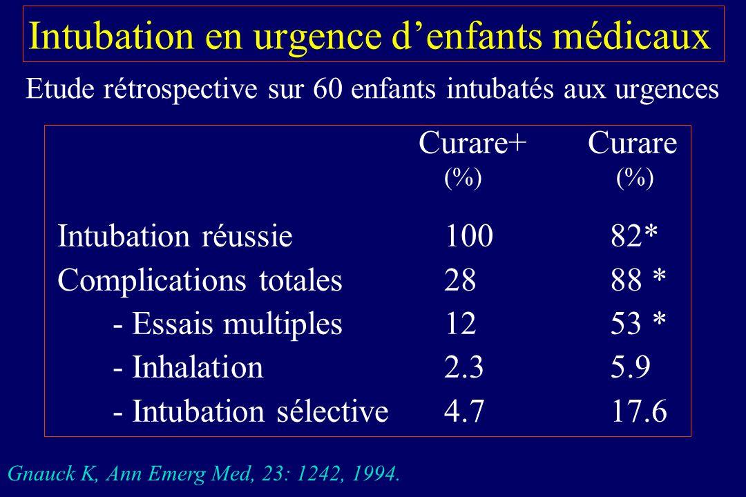 Intubation en urgence denfants médicaux Etude rétrospective sur 60 enfants intubatés aux urgences Curare+ Curare (%) Intubation réussie10082* Complica