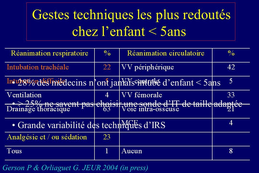 Induction en séquence rapide Pré-oxygénation Sellick Injection agents anesthésiques Intubation trachéale Gonflage ballonnet Vérification de lIT Relacher Sellick Murat I.