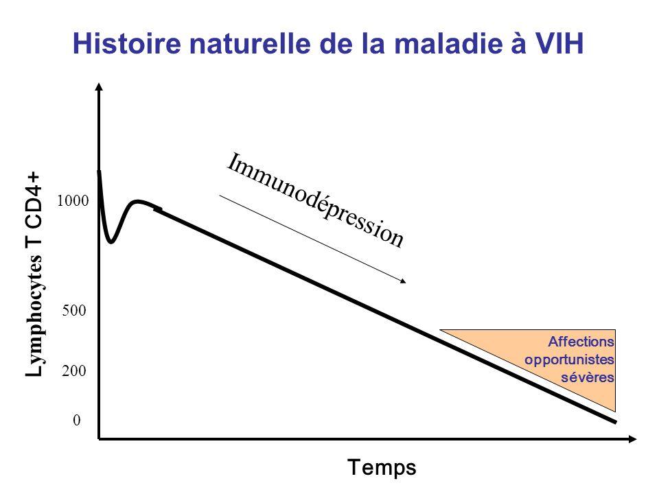 Temps Affections opportunistes sévères L ymphocytes T CD4+ Histoire naturelle de la maladie à VIH 1000 0 500 200 Immunodépression