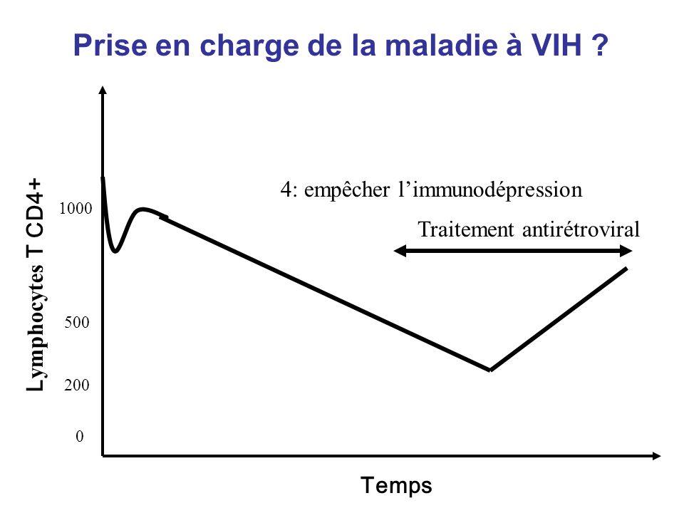 Temps L ymphocytes T CD4+ Prise en charge de la maladie à VIH .
