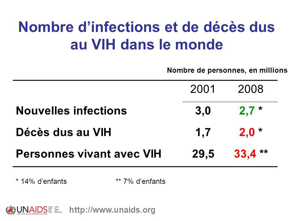 Nombre dinfections et de décès dus au VIH dans le monde http://www.unaids.org 20012008 Nouvelles infections3,02,7 * Décès dus au VIH1,72,0 * Personnes vivant avec VIH29,533,4 ** ** 7% denfants* 14% denfants Nombre de personnes, en millions