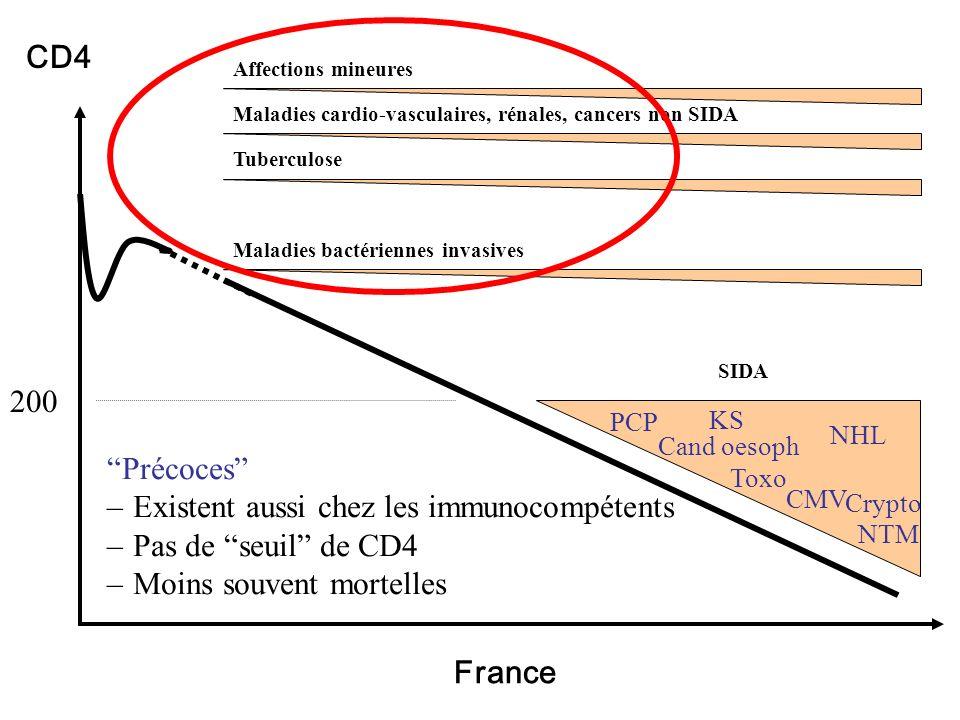 200 CD4 NTM Crypto Cand oesoph PCP CMV Toxo SIDA KS Affections mineures Tuberculose NHL France Maladies bactériennes invasives Maladies cardio-vasculaires, rénales, cancers non SIDA Précoces – Existent aussi chez les immunocompétents – Pas de seuil de CD4 – Moins souvent mortelles