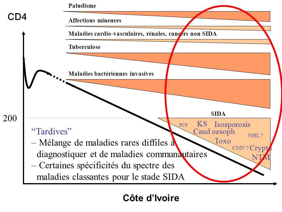 200 CD4 Isosporosis NTM Crypto Cand oesoph PCP CMV .