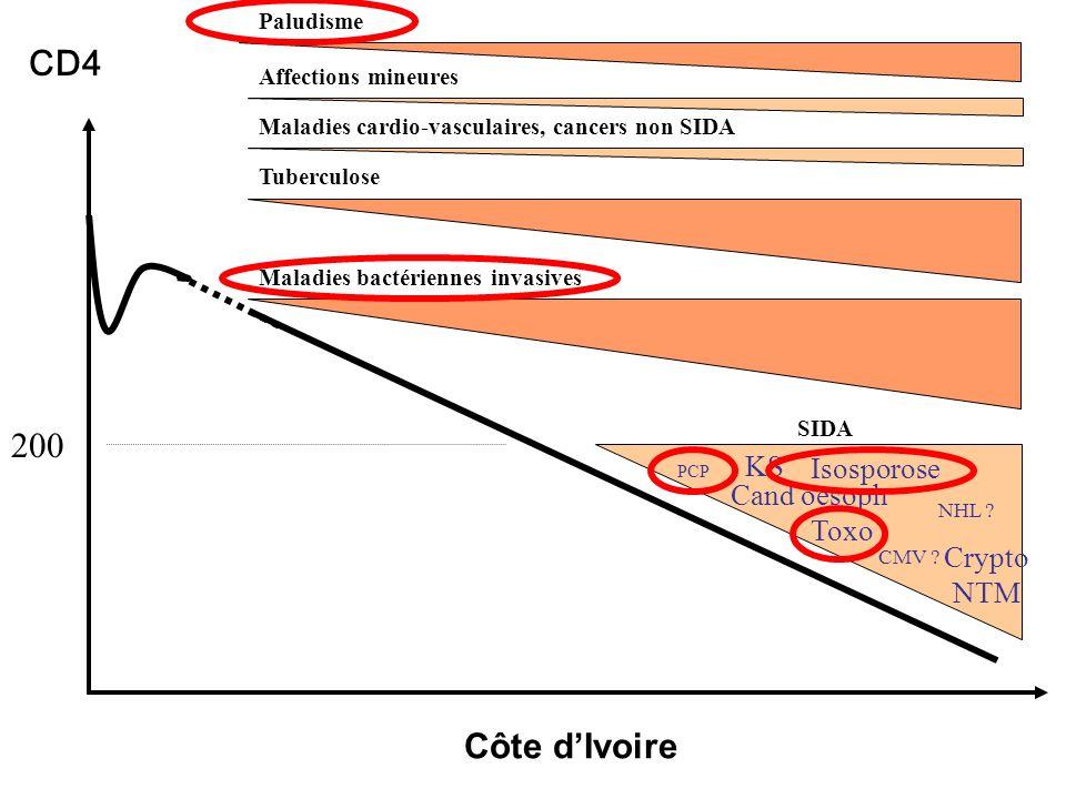 200 CD4 Isosporose NTM Crypto Cand oesoph PCP CMV .