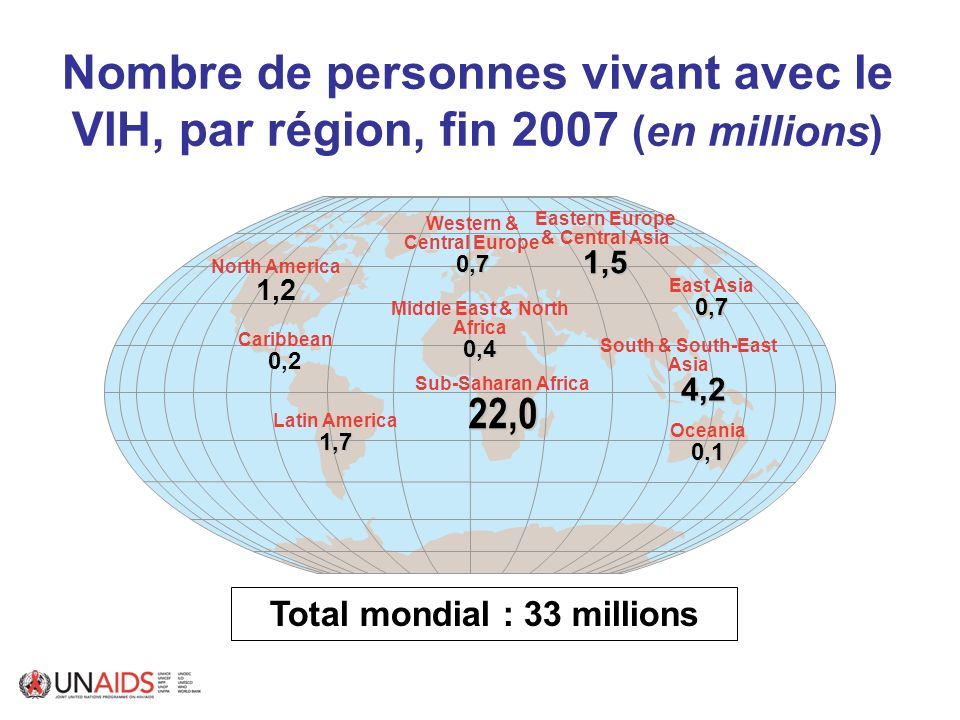 Moyenne mondiale : 0,8% Western & Central Europe0,2 Middle East & North Africa0,3 Sub-Saharan Africa5,0 Eastern Europe & Central Asia0,8 South & South-East Asia 0,3 0,3 Oceania0,4 North America 0,6 Latin America0,5 East Asia0,1 Caribbean 1,1 Prévalence du VIH chez ladulte, par région, fin 2007