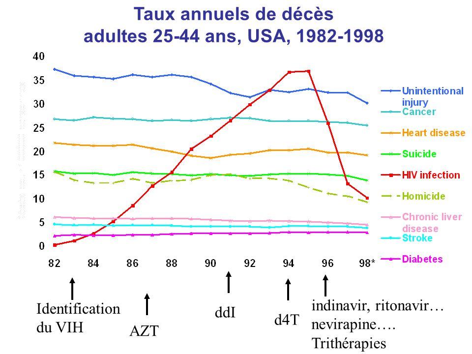 Taux annuels de décès adultes 25-44 ans, USA, 1982-1998 Identification du VIH AZT ddI d4T indinavir, ritonavir… nevirapine….
