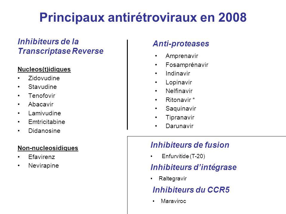 Principaux antirétroviraux en 2008 Nucleos(t)idiques Zidovudine Stavudine Tenofovir Abacavir Lamivudine Emtricitabine Didanosine Non-nucleosidiques Efavirenz Nevirapine Amprenavir Fosamprénavir Indinavir Lopinavir Nelfinavir Ritonavir * Saquinavir Tipranavir Darunavir Inhibiteurs de la Transcriptase Reverse Anti-proteases Inhibiteurs de fusion Enfurvitide (T-20) Inhibiteurs dintégrase Raltegravir Inhibiteurs du CCR5 Maraviroc
