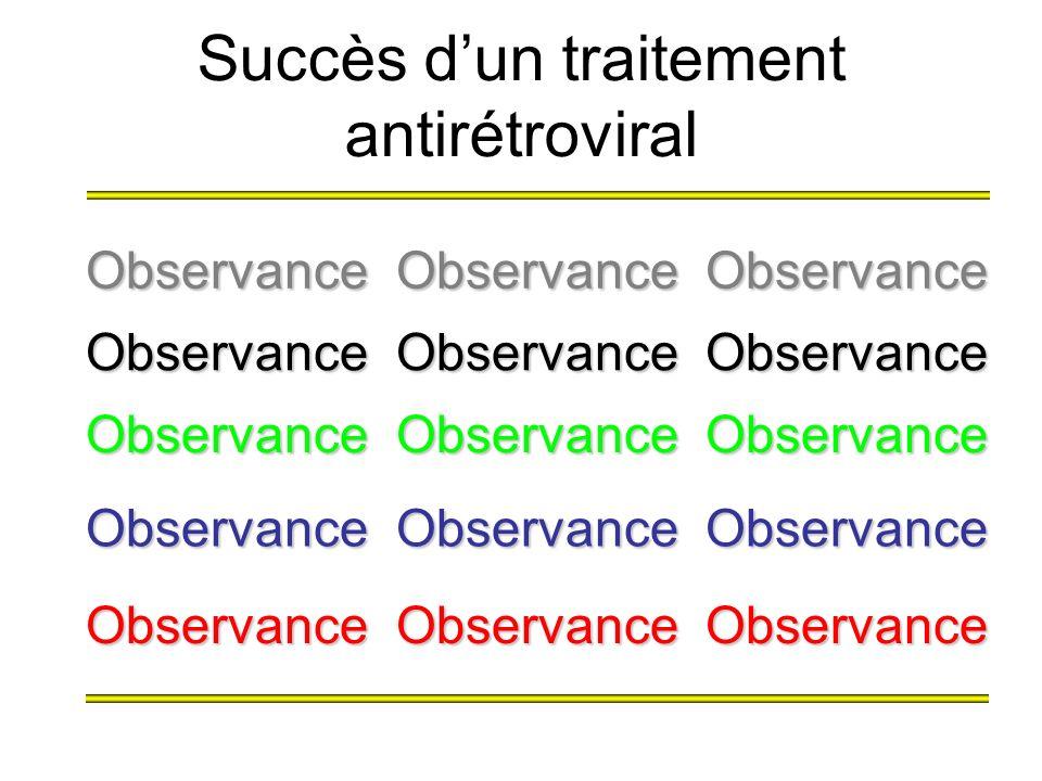 Succès dun traitement antirétroviral Observance Observance Observance Observance Observance Observance Observance