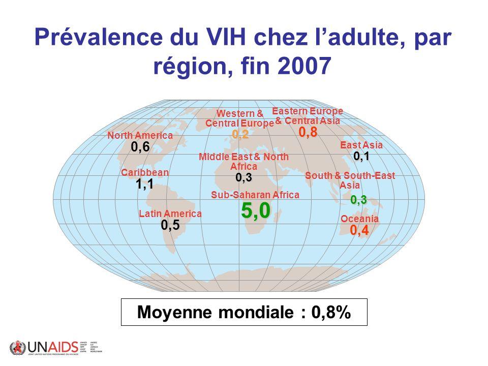 Evolution du nombre de personnes vivant avec le VIH et de la prévalence du VIH chez ladulte en Afrique sub-Saharienne