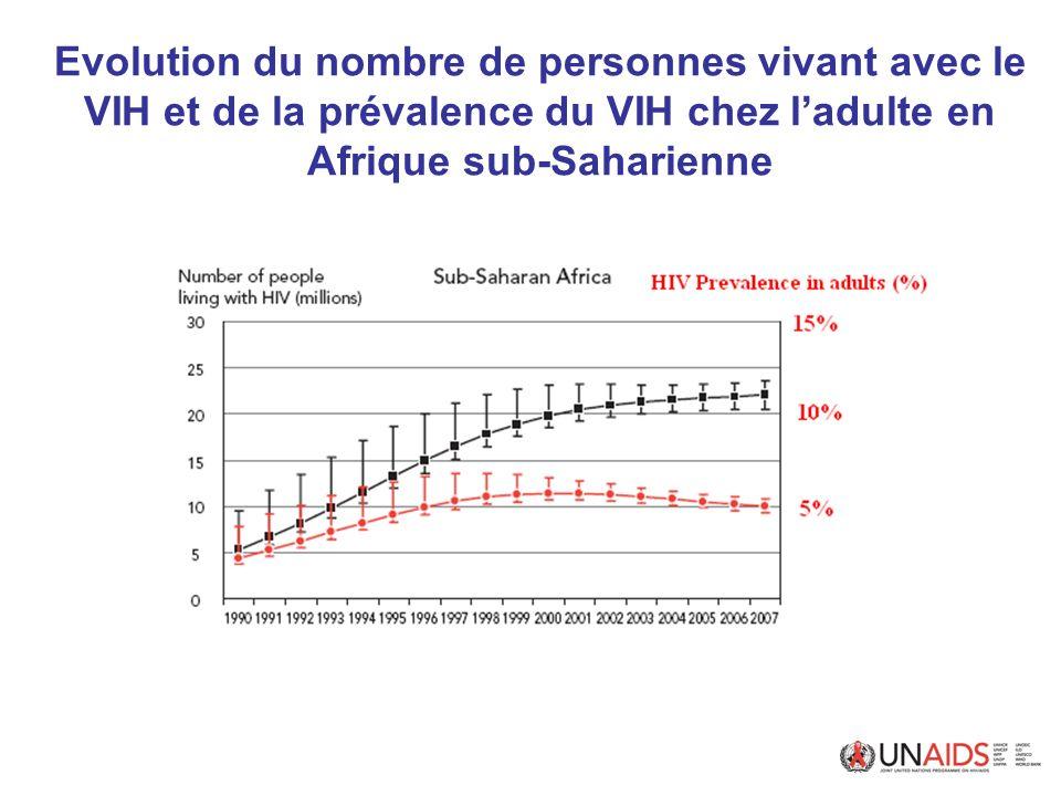 Prophylaxie par le cotrimoxazole Recommandations OMS 2006 Doit faire partie des soins « minimum » accessibles aux personnes VIH+ Critères de début dans les sites avec mesure de CD4 disponibles : –200 CD4 si PCP et toxo principales cibles –350 CD4 si paludisme et maladies bactériennes sont également ciblées –500 CD4 si...en fonction de –Tout le monde si...