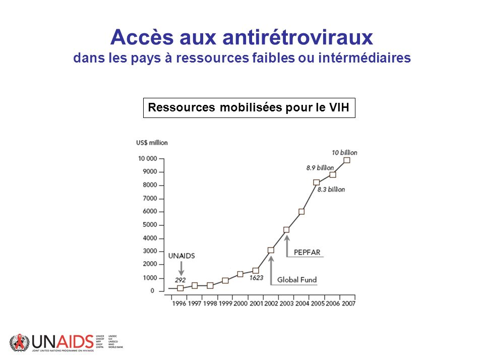 Accès aux antirétroviraux dans les pays à ressources faibles ou intérmédiaires Ressources mobilisées pour le VIH